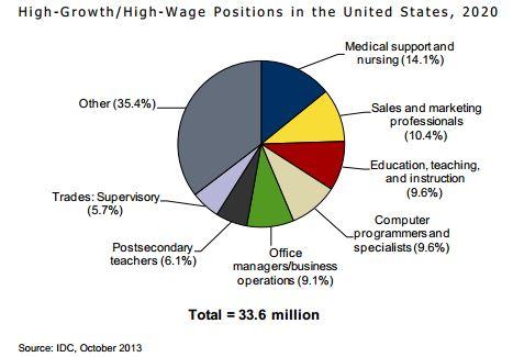 IDC Study Points to Future Jobs & Necessary Skills | Pearson IT ...