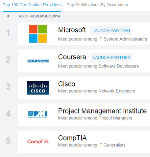 LinkedIn Weighs in on IT Certification | Pearson IT Certification